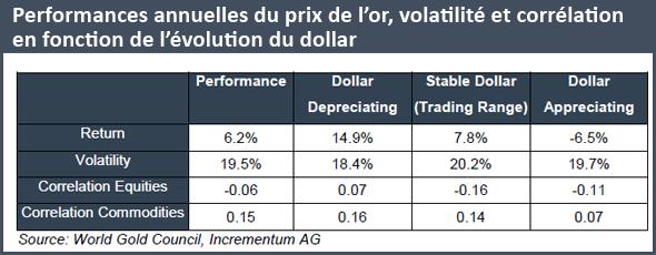 Performances annuelles du prix de l'or, volatilité et corrélation en fonction de l'évolution du dollar