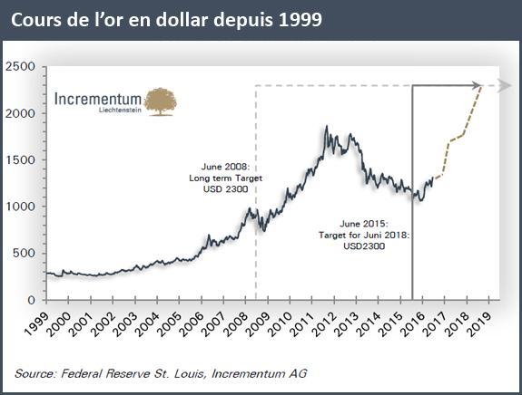 Cours de l'or en dollar depuis 1999