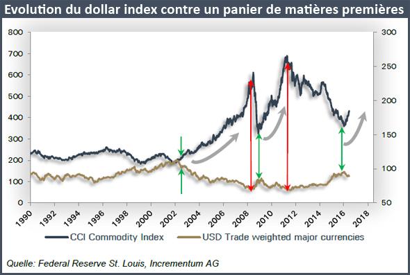 Evolution du dollar index contre un panier de matières premières