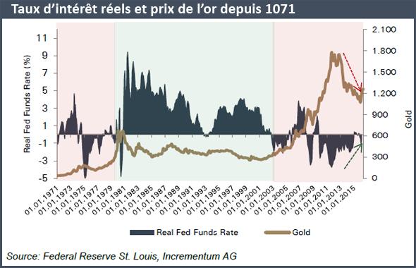 Taux d'intérêt réels et prix de l'or depuis 1071