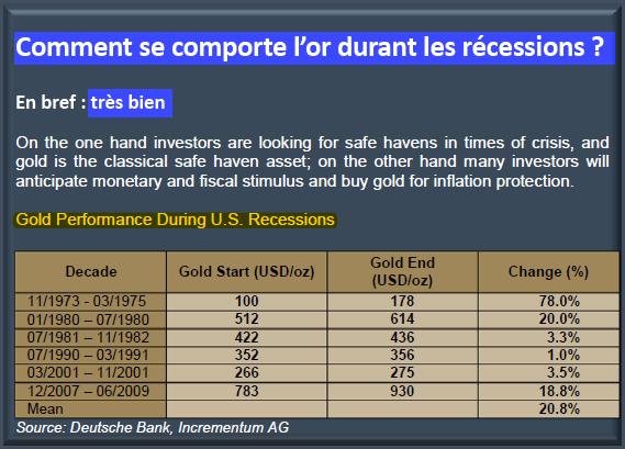 Comment se comporte l'or durant les récessions?
