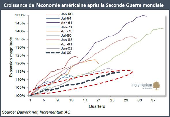 Croissance de l'économie américaine après la Seconde Guerre mondiale