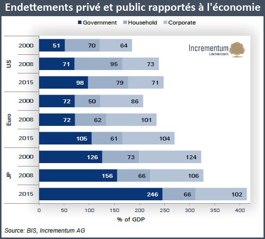 Endettements privé et public rapportés à l'économie