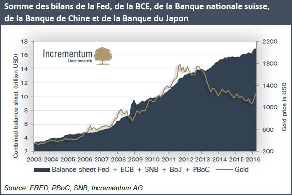 Somme des bilans de la Fed, de la BCE, de la Banque nationale suisse, de la Banque de Chine et de la Banque du Japon