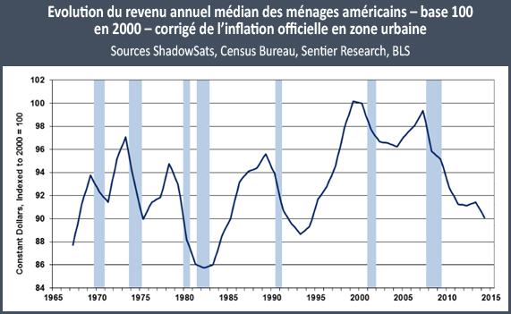 Evolution du revenu annuel médian des ménages américains – Gold-Standard