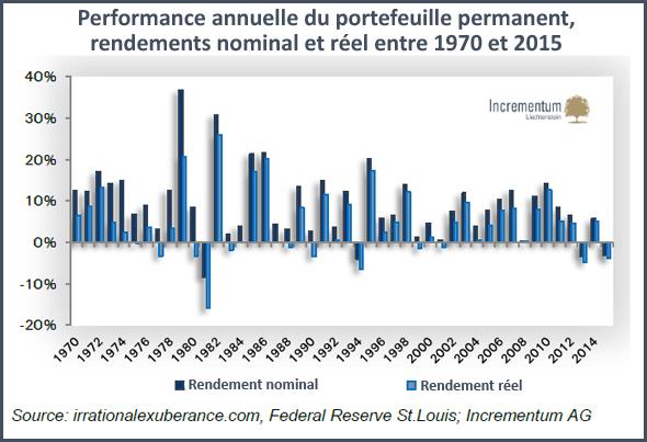 Performance annuelle du portefeuille permanent, rendements nominal et réel entre 1970 et 2015