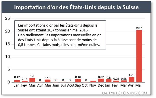 Importation d'or des Etats-Unis depuis la Suisse