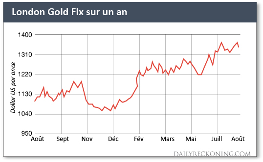 London Gold Fix sur un an