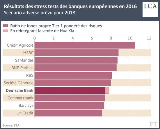 Résultats des stress tests des banques européennes en 2016