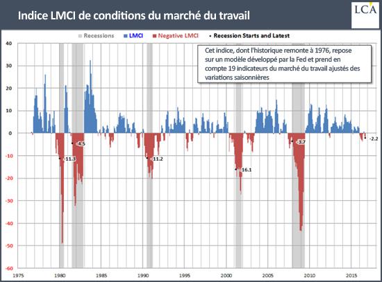 indice LMCI