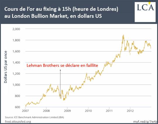 performance de l'or après le naufrage de Lehman
