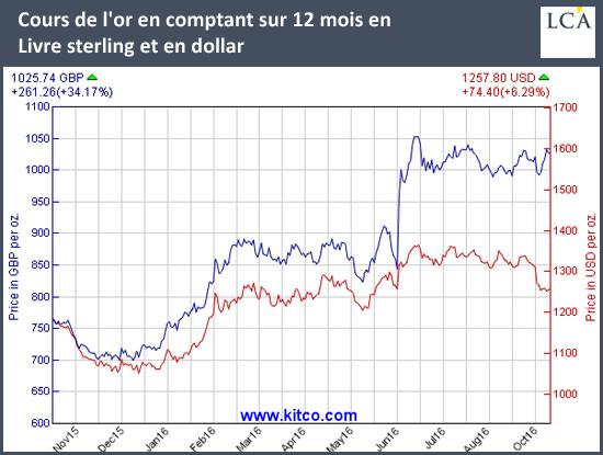 évolution du cours de l'or coté en livre sterling