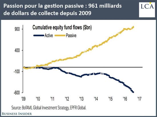 Passion pour la gestion passive: 961milliards de dollars de collecte depuis 2009