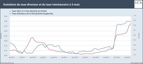 Evolutions du taux directeur et du taux interbancaire à 3 mois
