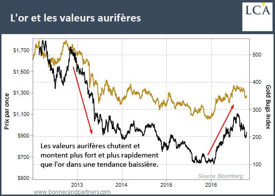 Les valeurs aurifères chutent et montent plus fort et plus rapidement que l'or dans une tendance baissière.