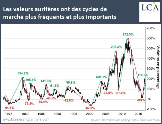Les valeurs aurifères ont des cycles de marché plus fréquents et plus importants