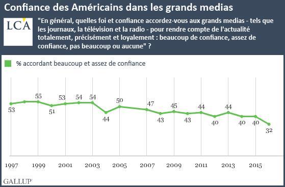 Confiance des Américains dans les grands medias