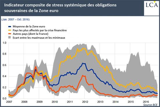 Indicateur composite de stress systémique des obligations souveraines de la Zone euro