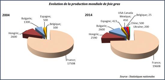 Evolution de la production