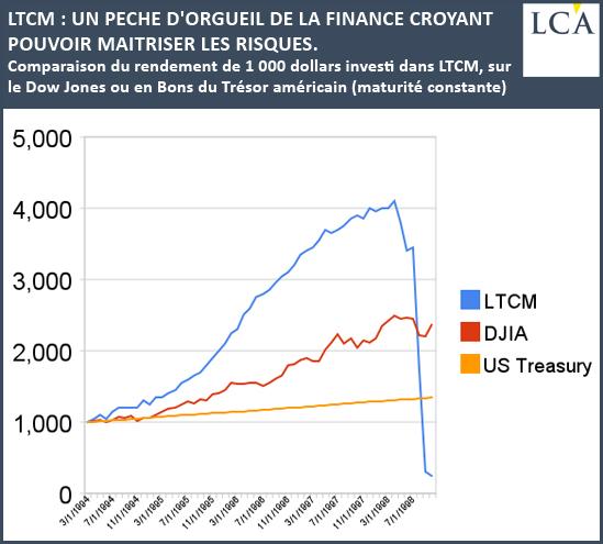 LTCM: UN PECHE D'ORGUEIL DE LA FINANCE CROYANT POUVOIR MAITRISER LES RISQUES.