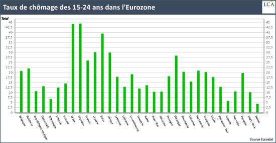 Taux de chômage des 15-24 ans dans l'Eurozone