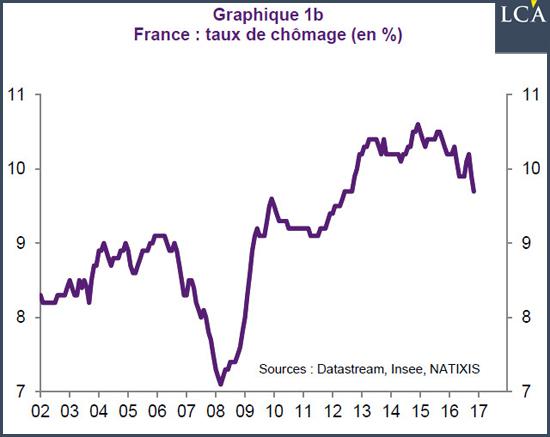 graphe