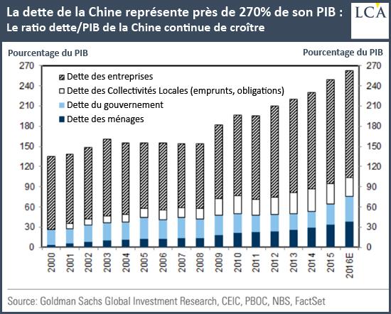 cLa dette de la Chine représente près de 270% de son PIB