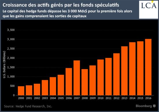 Croissance des actifs gérés par les fonds spéculatifs