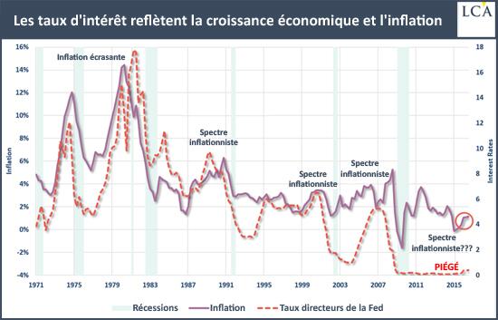 Les taux d'intérêt reflètent la croissance économique et l'inflation