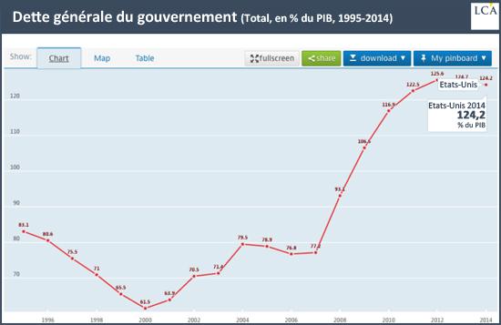 Dette générale du gouvernement (Total, en% du PIB, 1995-2014)
