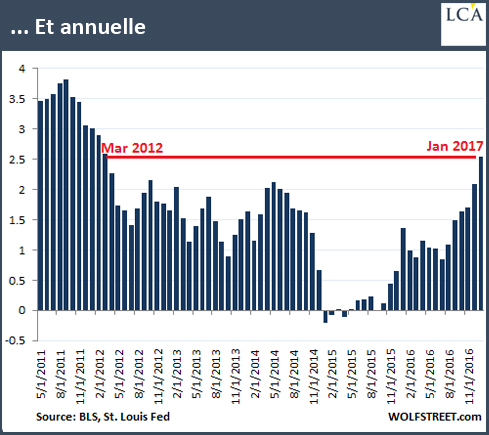 annuelle inflation