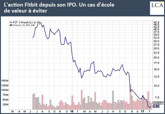 L'action Fitbit depuis son IPO. Un cas d'école de valeur à éviter high-tech