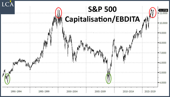S&P 500 Capitalisation/EBDITA