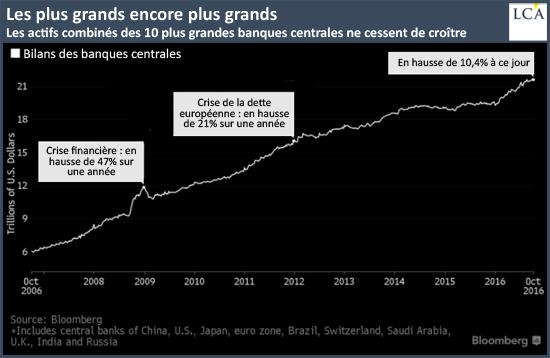 Les actifs combinés des 10 plus grandes banques centrales ne cessent de croître