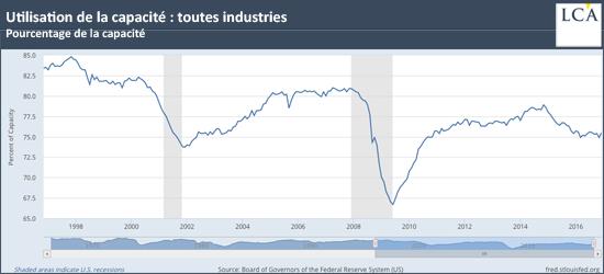 Utilisation de la capacité: toutes industries