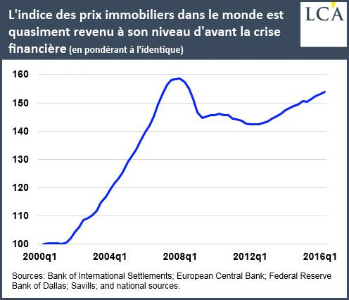 L'indice des prix immobiliers dans le monde est quasiment revenu à son niveau d'avant la crise financière (en pondérant à l'identique)