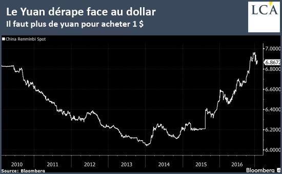 Le Yuan dérape face au dollar