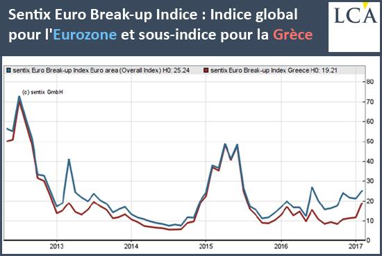 sentix Euro Break-up Indice. Indice global pour l'Eurozone et sous indice pour la Grèce