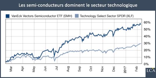 Les semi-conducteurs dominent le secteur techno - technologiques