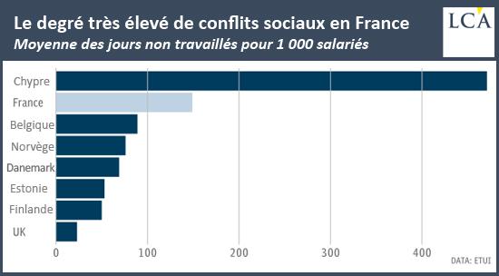 Le degré très élevé de conflits sociaux en France