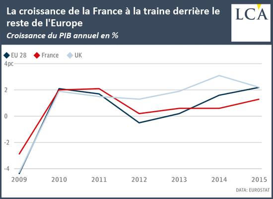 La croissance de la France à la traine derrière le reste de l'Europe