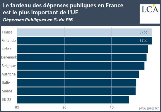 Le fardeau des dépenses publiques en France est le plus important de l'UE
