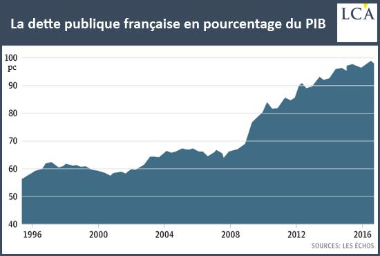 La dette publique française en pourcentage du PIB