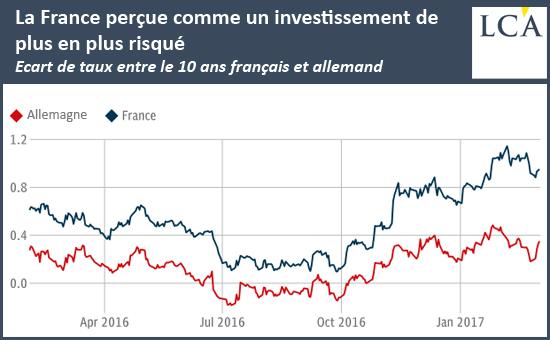 La France perçue comme un investissement de plus en plus risqué