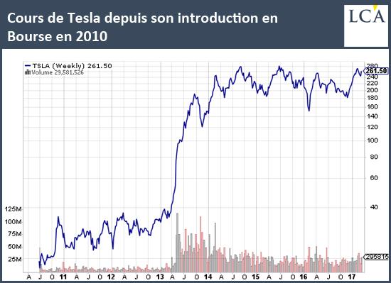 Cours de Tesla depuis son introduction en bourse en 2010
