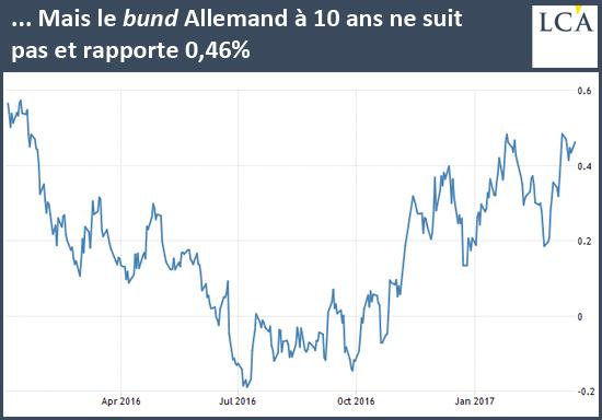 Mais le bund Allemand à 10 ans ne suit pas et rapporte 0,46%
