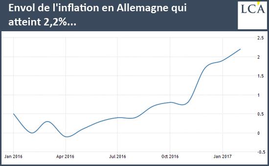 Envol de l'inflation en Allemagne qui atteint 2,2%...