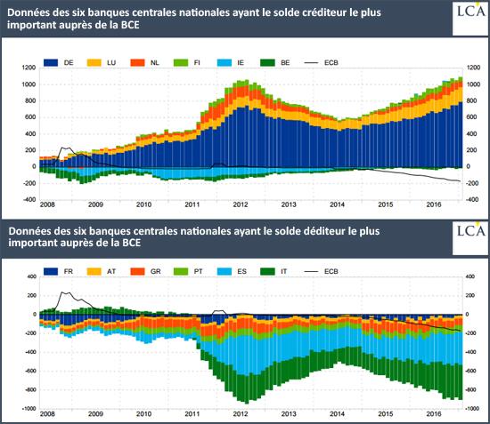 Données des six banques centrales nationales target 2