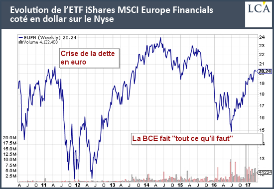 Evolution de l'ETF iShares MSCI Europe Financials coté en dollar sur le Nyse