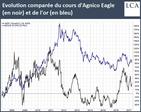 Evolution comparée du cours d'Agnico Eagle (en noir) et de l'or (en bleu)